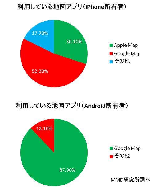 地図アプリ利用率グラフ